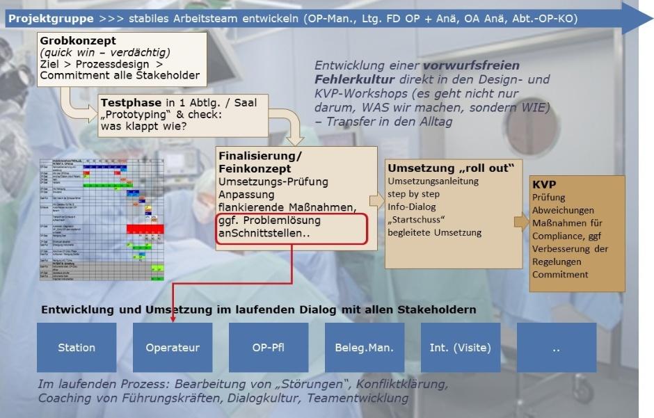 Agiles Projektmanagement bei der Prozessoptimierung im OP: Sprint-Beispiel 1. Schnitt