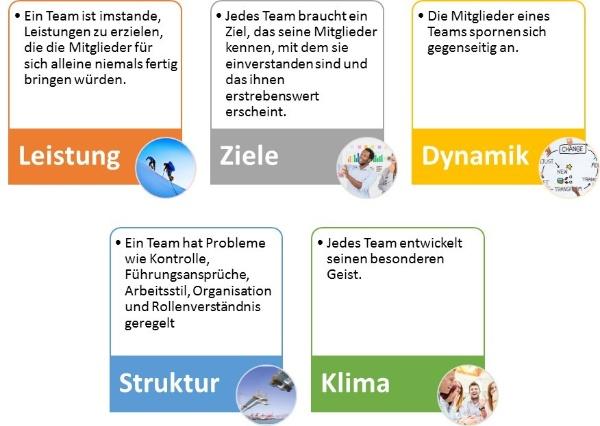 Funktionales_Team-Mueller und Mooseder Unternehmensberatung
