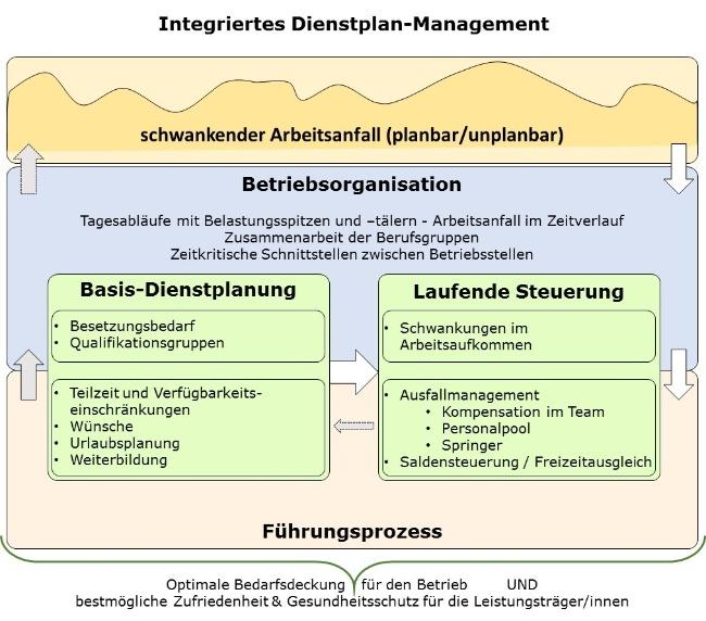 Integriertes Dienstplan-Management