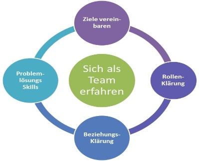 Modelle-Teamentwicklung-Modelle-der-Teamentwicklung
