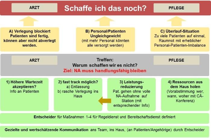 Notaufnahme_Bewaeltigung_Ueberlastungssituationen-Mueller und Mooseder Unternehmensberatung-Mueller und Mooseder Unternehmensberatung