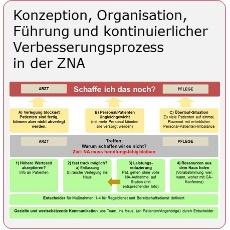 Konzeption, Organisation, Führung und kontinuierlicher Verbesserungsprozess in der ZNA-Mueller und Mooseder Unternehmensberatung-Link