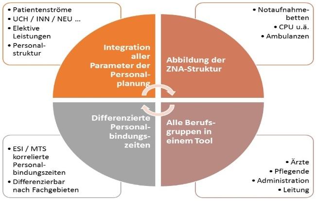 Notaufnahme_Personalplanung-Tool-Mueller und Mooseder Unternehmensberatung