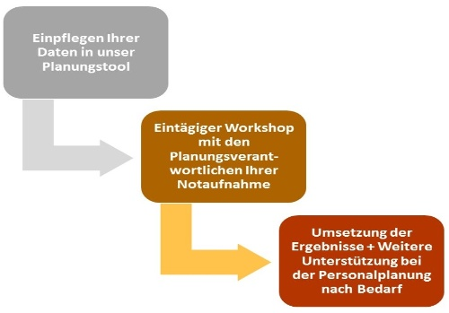 Notaufnahme Vorgehen-Personalplanung-Mueller und Mooseder Unternehmensberatung