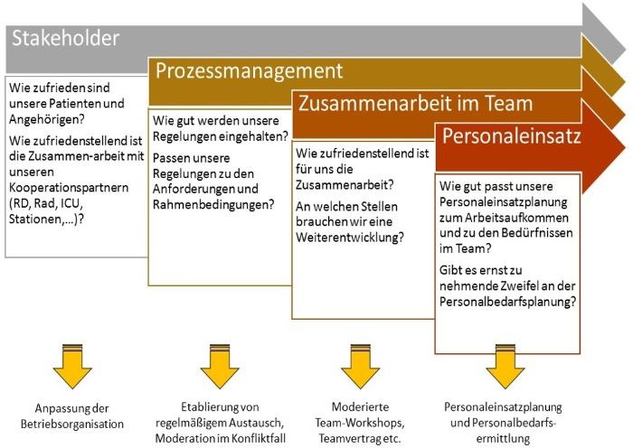 Notaufnahme_kontinuierlicher-Verbesserungsprozess-Mueller und Mooseder Unternehmensberatung