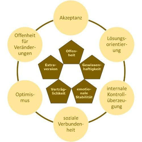 Resilienzfaktoren mit OCEAN-Modell