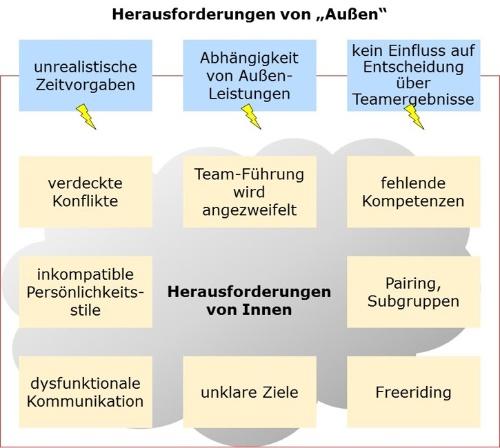 Teamentwicklung_Diagnose_Mueller und Mooseder Unternehmensberatung