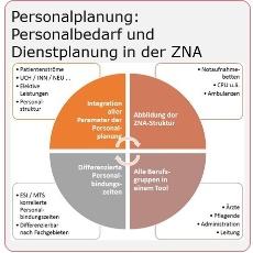 Personalplanung-Personalbedarf-Dienstplanung-Zentrale Notaufnahme-Mueller und Mooseder Unternehmensberatung