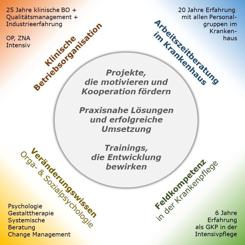 USP - Alleinstellungsmerkmale von Müller und Mooseder Unternehmensberatung