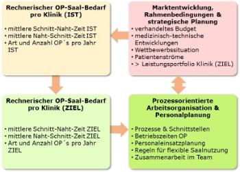 OP-Management_1-Mueller und Mooseder Unternehmensberatung