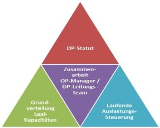 OP-Management_Mueller und Mooseder Unternehmensberatung