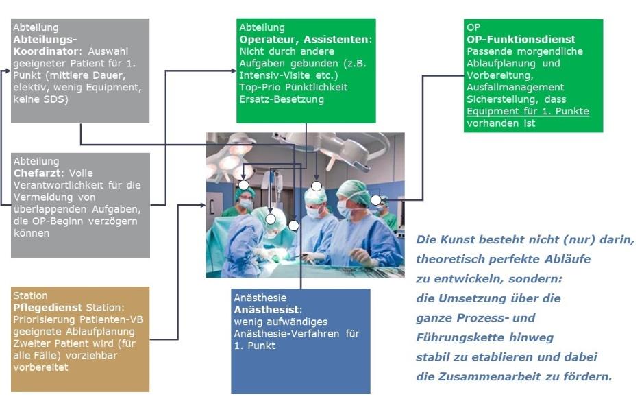 Stakeholder-Ansatz--Prozessoptimierung-OP-Mueller und Mooseder Unternehmensberatung