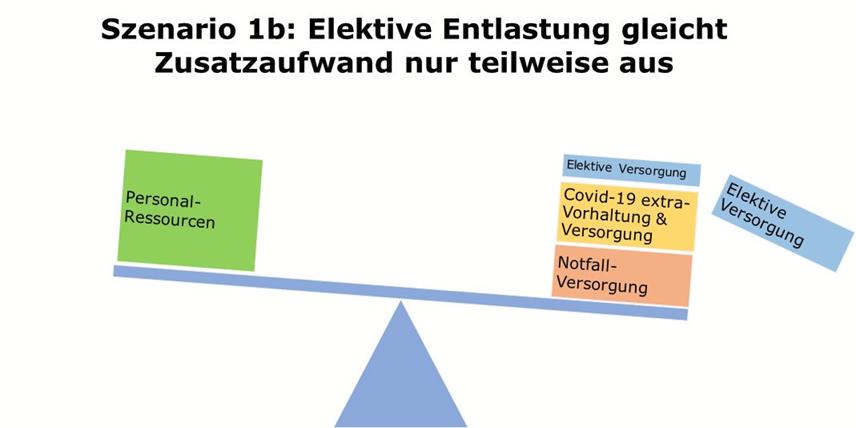 Krankenhaus Covid-19 Pandemie-Versorgungs-Szenario 1b:     Elektive Entlastung gleicht Zusatzaufwand nur teilweise aus