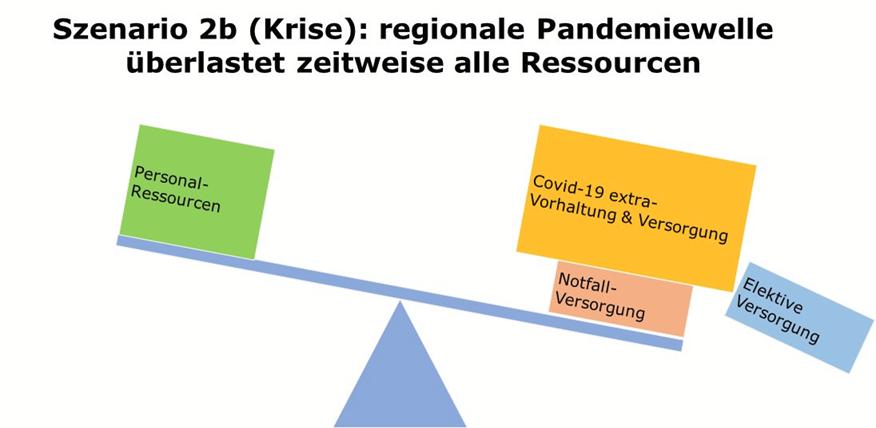 Krankenhaus Covid-19 Pandemie-Versorgungs-Szenario 2b: (regionale Pandemiewelle überlastet zeitweise alle Ressourcen)