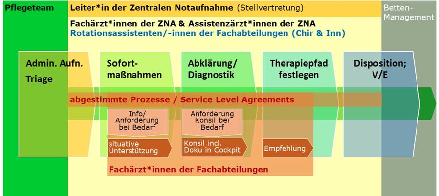 Basis-Workflow in der Zentralen Notaufnahme - Müller & Mooseder Unternehmensberatung