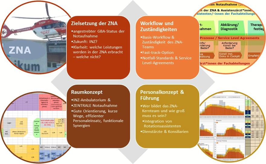 Zentrale Notaufnahme: Zielsetzung, Workflow-Management, Personalkonzept, Raumplanung; Müller & Mooseder Unternehmensberatung