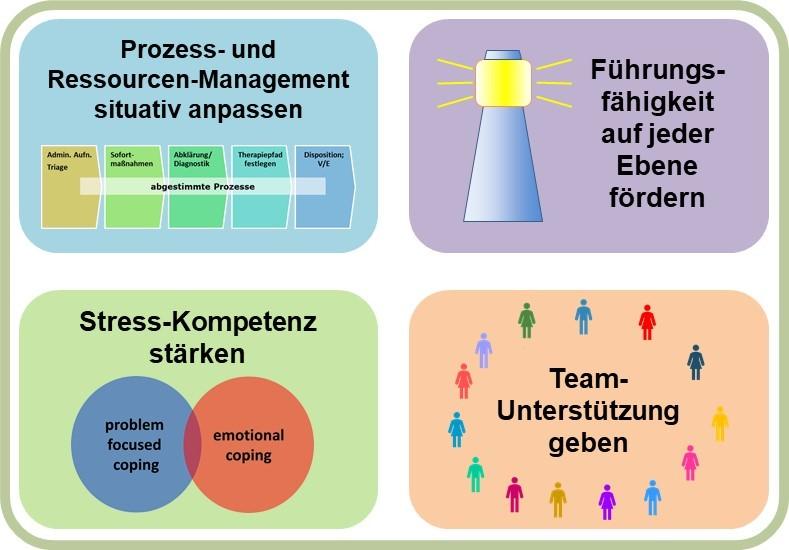 Unterstützung von Teams bei der Pandemie-Bewältigung: Prozesse situativ optimieren, Stressbewältigung, Coaching, Führung stärken, Resilienz fördern