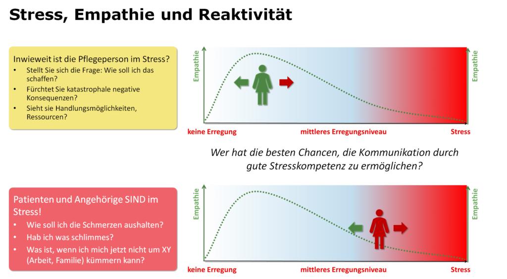 Empathie-Stress-Modell für die Kommunikation in der Notaufnahme - Müller&Mooseder Unternehmensberatung