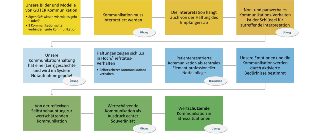 "Basis-Training ""Kommunikation in der Notaufnahme"" - Müller&Mooseder Unternehmensberatung"