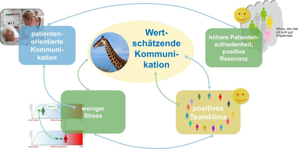 Positive Rückkopplungseffekte wertschätzender Kommunikation - Müller&Mooseder Unternehmensberatung