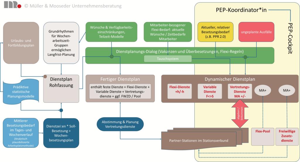 Dynamisches Dienstplanungs-System für Ausfallmanagement und bedarfsgerechte Planung