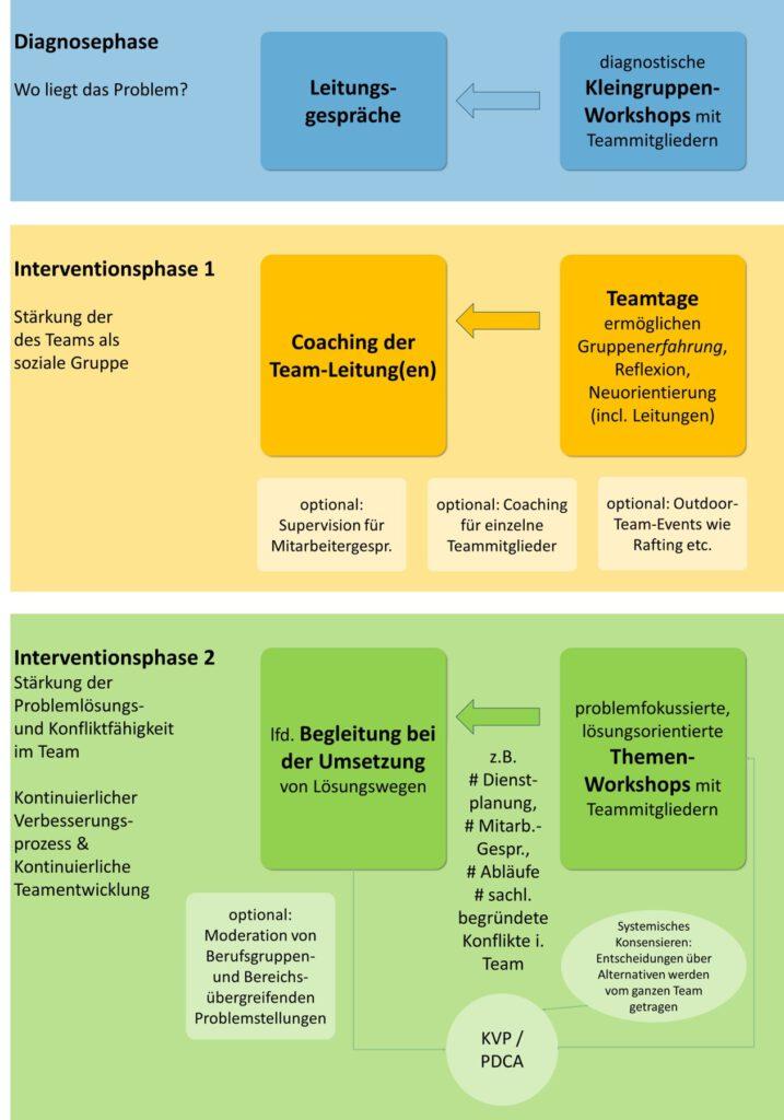 Ablauf Teamentwicklung im Krankenhaus Müller & Mooseder Unternehmensberatung